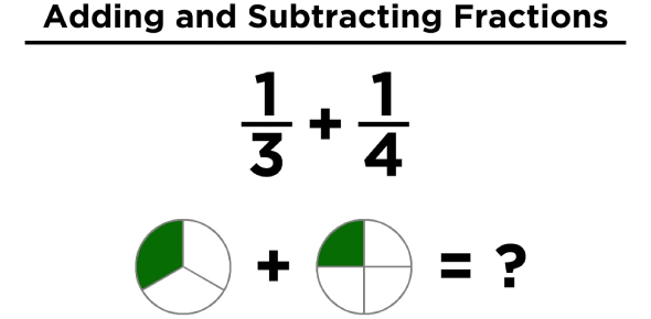 Maths Quiz: Adding And Subtracting Fractions!
