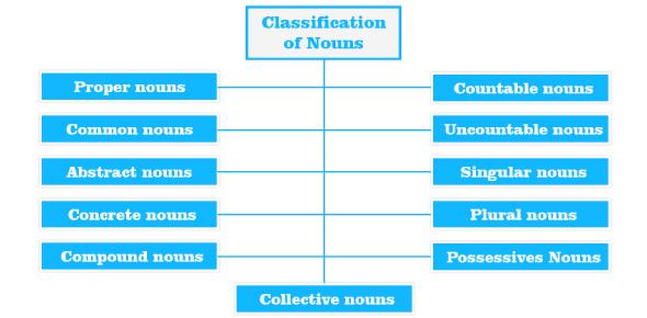 Identifying Nouns: Grammar Test Quiz!
