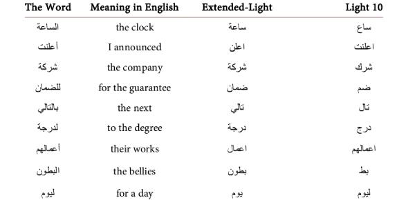 Arabic Words Quiz For Beginners! (Level 1)