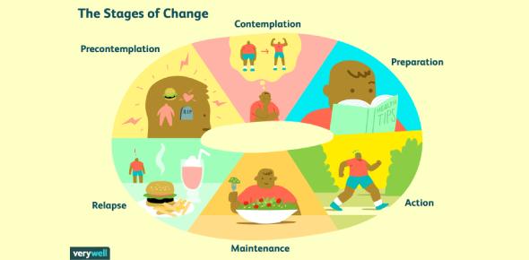 Health Change Readiness Quiz