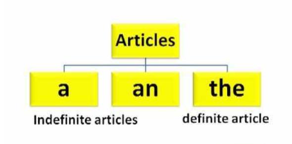 English Grammar- Articles Quiz