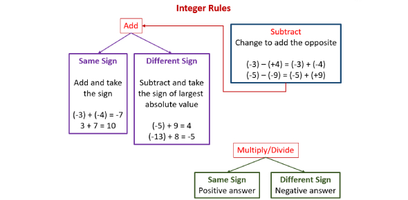 Integers Basic Test Quiz!