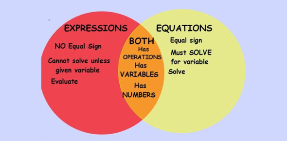 Ultimate Math Test On Expressions And Equations! Trivia Quiz