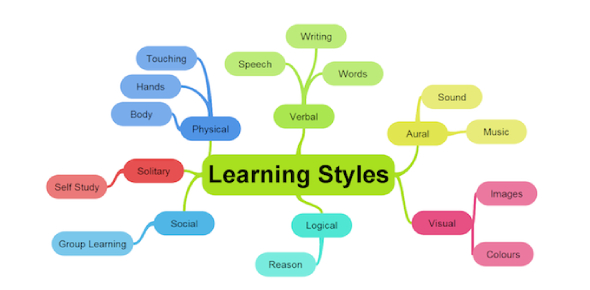 What Is My Learning Style?