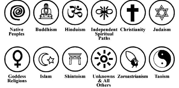 Religious Belief System Quiz!