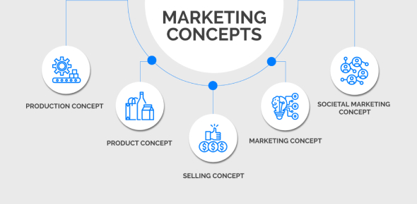 Marketing Concepts Of Product: Quiz!
