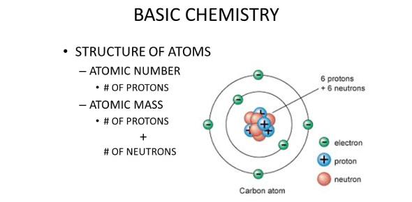 This Quiz Is On Basic Chemistry Quiz
