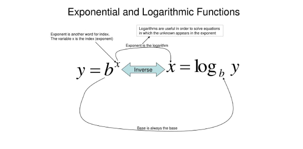Exponential And Logarithmic Functions! Math Trivia Quiz