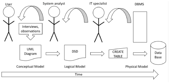 Information Systems Analysis And Design Final Exam_spring 2009_isds 4125