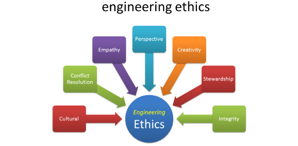 How Much You Know About Engineering Ethics? Trivia Quiz