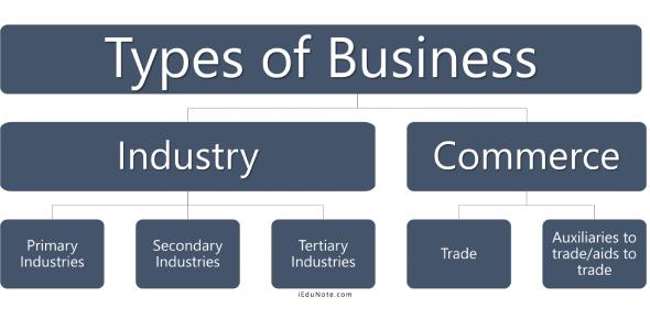 Types Of Business Quiz: Trivia!