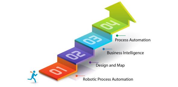 US- Process Management, Objectives & Advancements Quiz