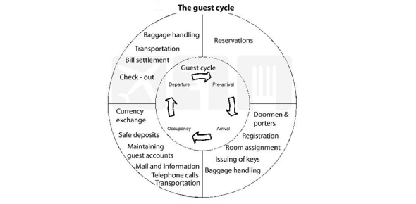 Do You Really Know About Stages In The Guest Cycle?