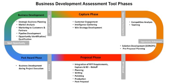 Quiz: Take The Business Development Assessment Test