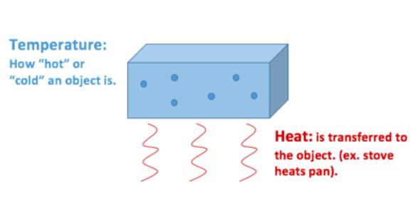 Physics Quiz On Heat And Temperature!