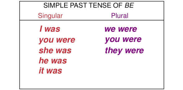 Grammar Quiz Of The Past Of The Verb to Be