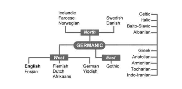 History Of English Language - Quiz 1