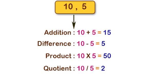 Math Quiz: Multiplication And Addition!