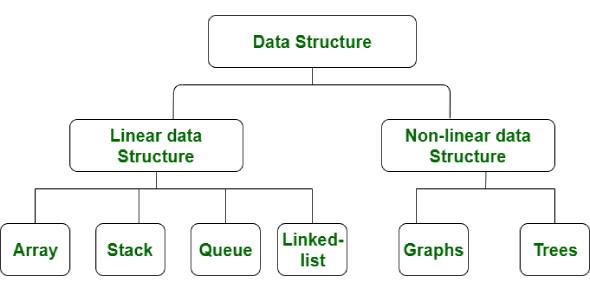 Data Structure Quiz Questions!