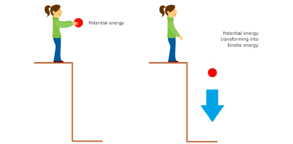 Physics Trivia Quiz: Gravitational Potential Energy And Kinetic Energy!