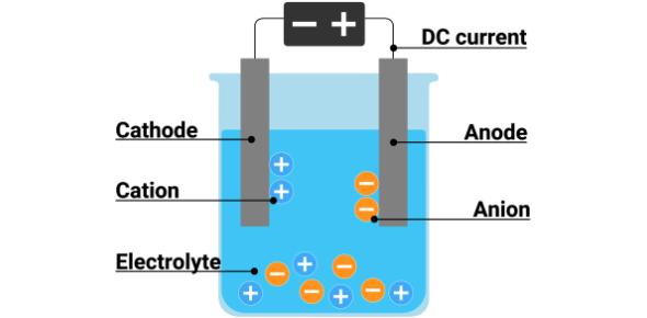 Electrolysis Quiz