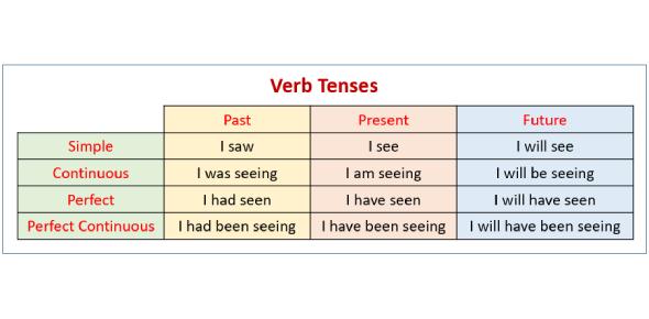 Verb Tense MCQ: Grammar Quiz! Trivia