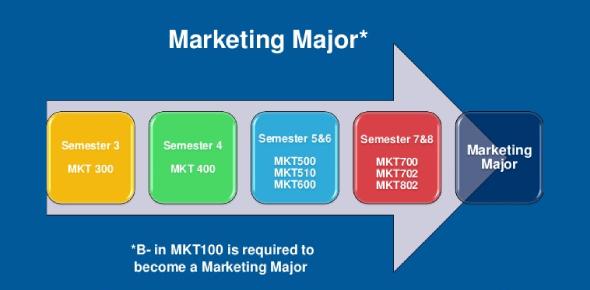 Should You Major In Marketing?