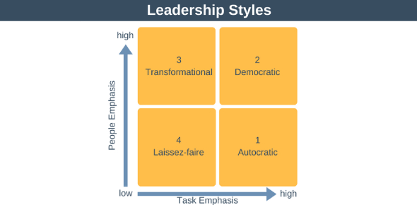 Leadership Styles Online Quiz