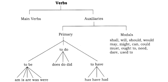 Verb Quiz: Whether IT