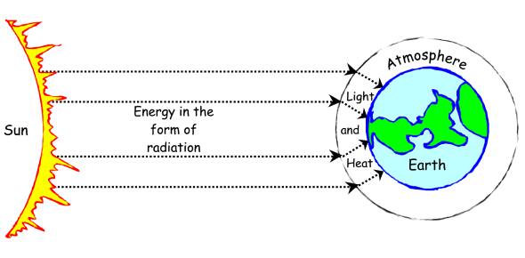 Quiz: Forms Of Energy!