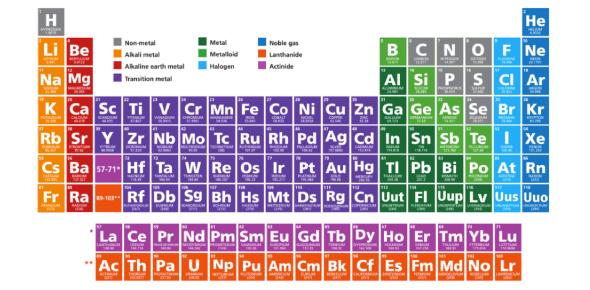 Quiz: Metals, Nonmetals And Metalloids