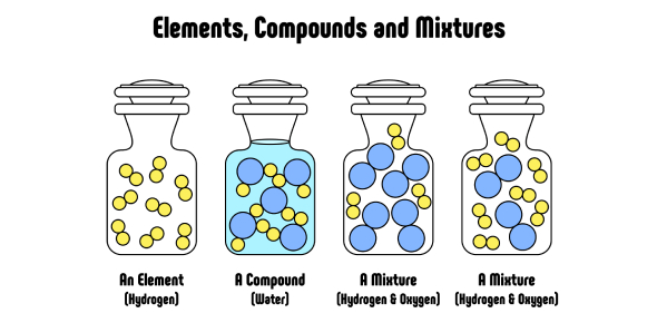 Chemistry Quiz: Element, Compound And Mixture! Trivia