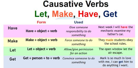 2.9 Using Causative Verbs: Make, Have, Get (Quiz)