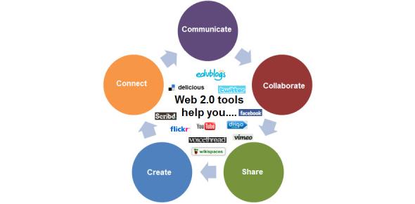 Quiz: Do You Think You Know Web 2.0?