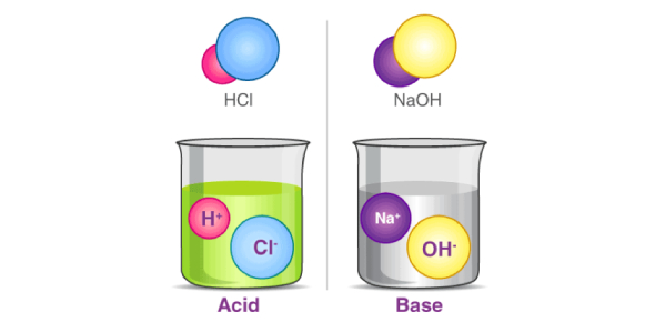 Test Your Acid-base Knowledge Quiz