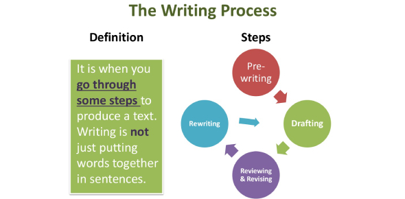 The Writing Process: Ultimate Trivia Quiz
