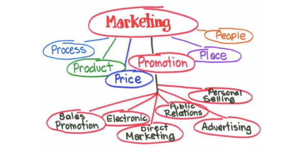 MGT 301: Principles Of Marketing Quiz! Trivia