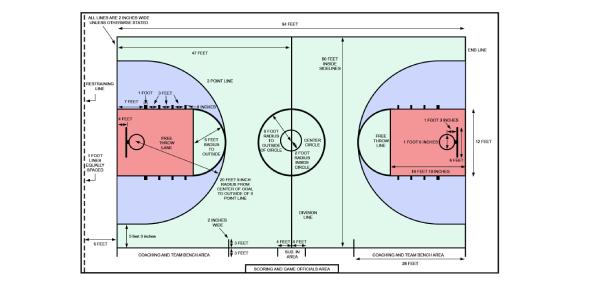Quiz: Basketball Court Measurement Test!