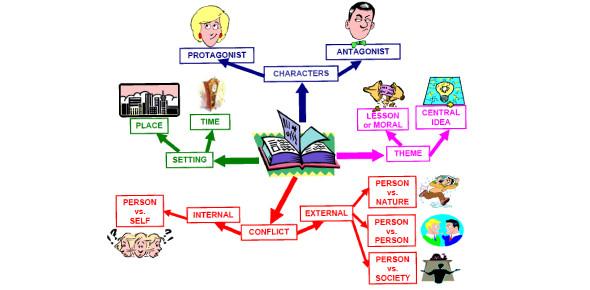 A Quiz On Short Story Elements: Trivia