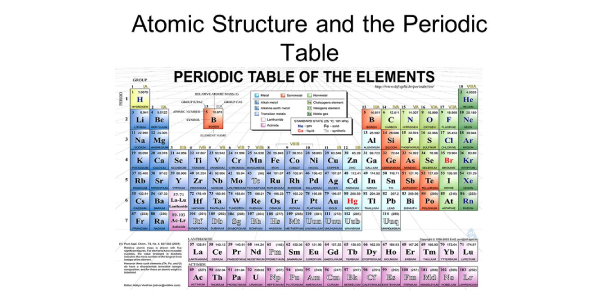 Atomic Theory & Periodic Table