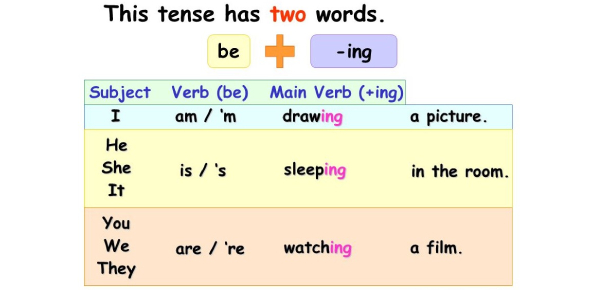 Present Continuous Tense: Grammar Quiz