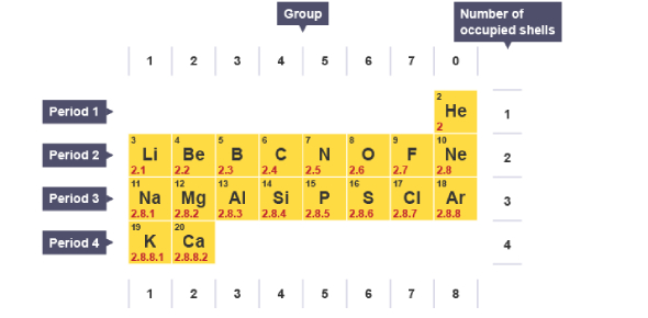 Parts Of The Periodic Table: Quiz! Test