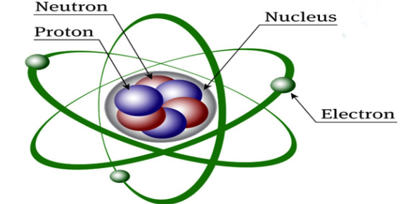 Atomic Structure Quiz: Trivia Test!