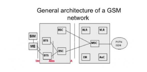 GSM Fundamentals! Trivia Questions Quiz
