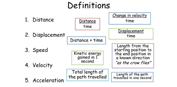 Physics Quiz: Speed And Acceleration Practice Test!