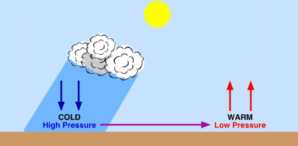Air Pressure And Winds Test: Quiz!
