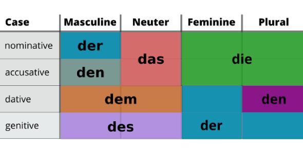 German Article Quiz (I)