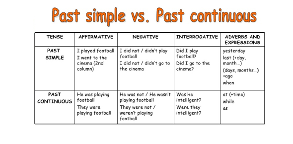 Quiz: The Past Simple Or Past Continuous - ProProfs Quiz