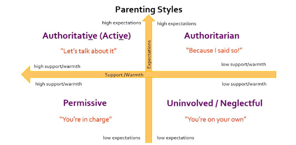 Identifying Your Parents