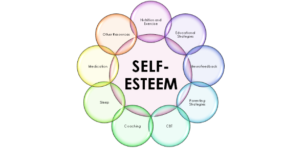 The Self Esteem Test: Quiz